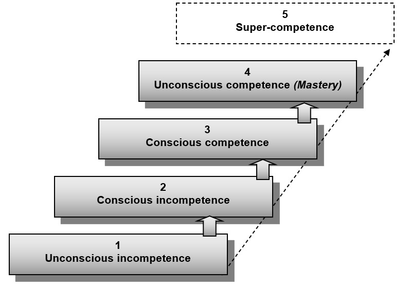 Howell staircase of competences model
