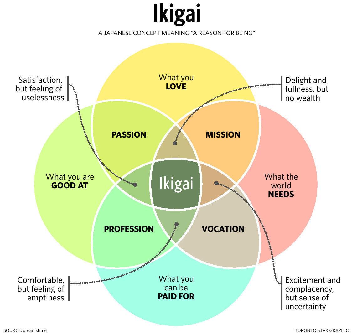 ikigai model
