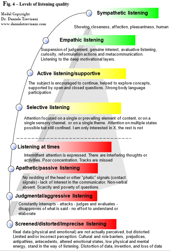 levels of listening quality scale