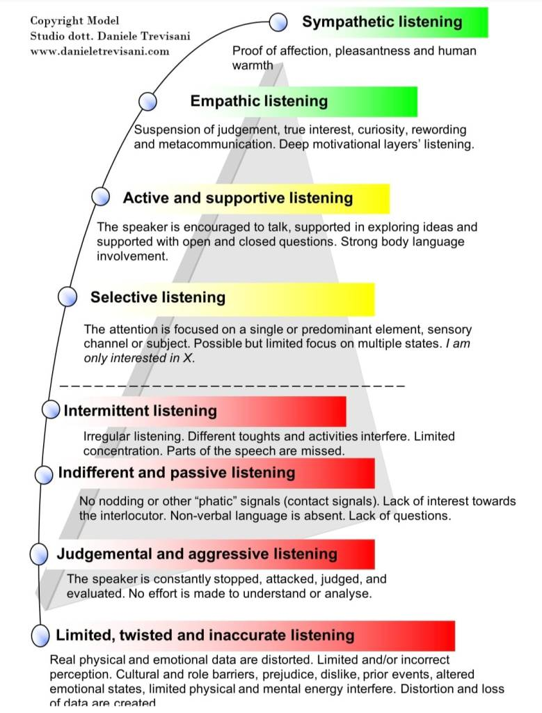 Levels of listening quality